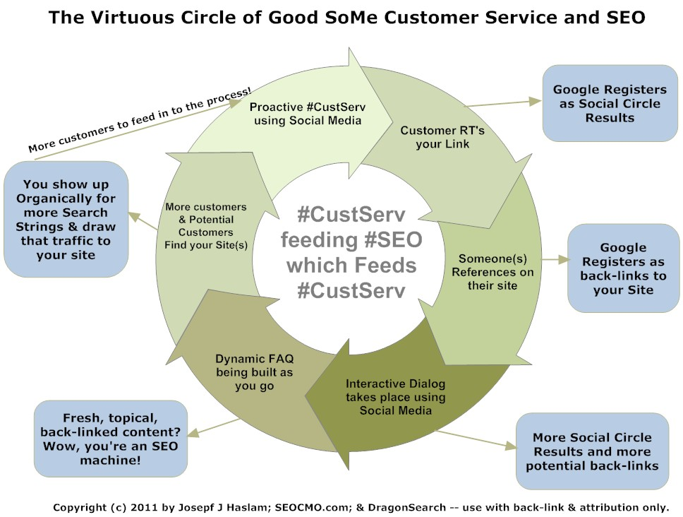 The Virtuous Circle of Social Media Customer Service and SEO